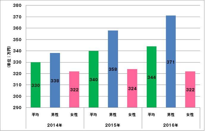 Webデザイナーの平均年収