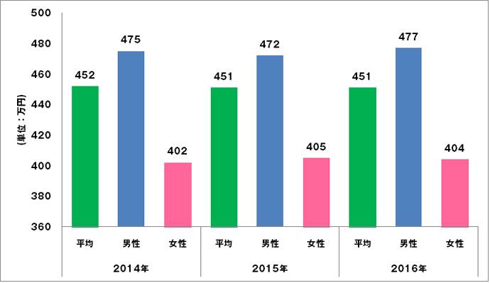Webディレクターの平均年収